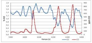 气体组成的典型演变