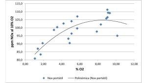 Emisiones segun exceso de aire | quemadores de biomasa | quemadores de pellets | E & M Combustion