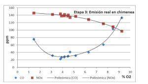 Ensayos para diferentes tipos de pellets | Etapa 3: emision real en chimenea | quemadores de pellets | E & M Combustion
